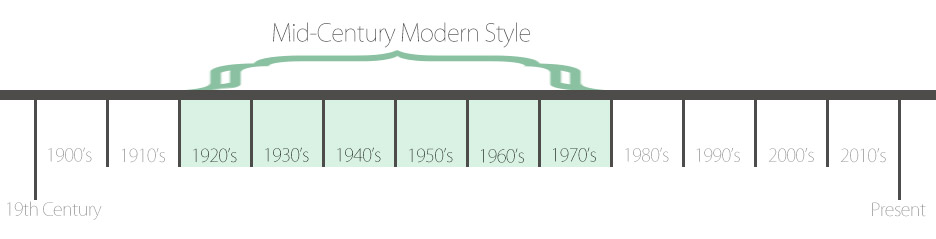 Timeline showing when Mid Century Modern design began, was popular, and ended